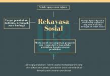 Analisis Sosial